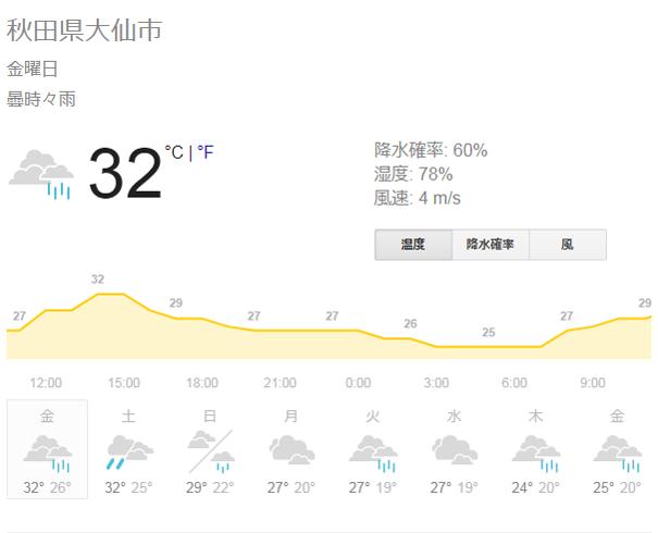 秋田県大仙市の天気予報