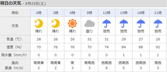 新潟県新潟市北区の天気