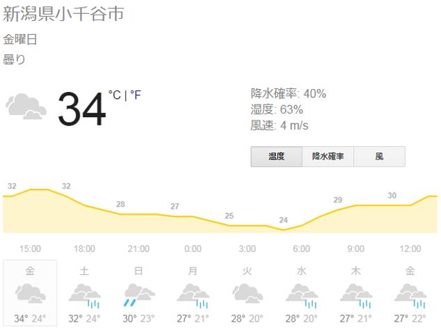 新潟県小千谷市の天気予報