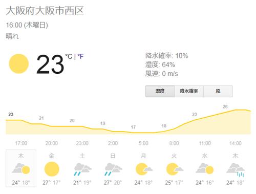 大阪府西区の天気