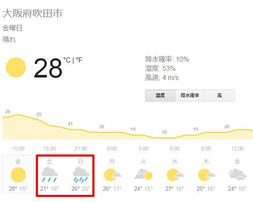 大阪府吹田市の天気予報