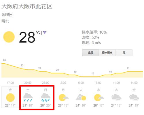 大阪府大阪市此花区の天気予報