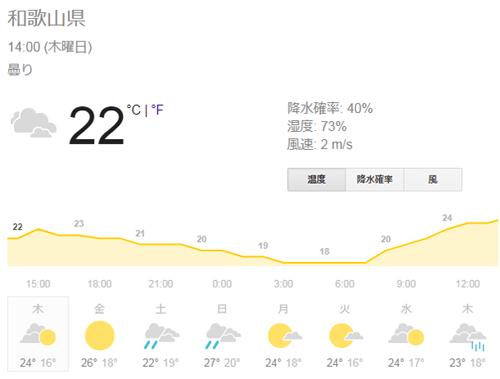 和歌山県の天気予報