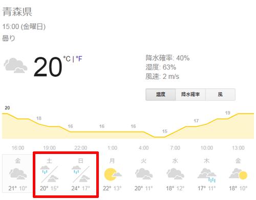 青森の天気予報