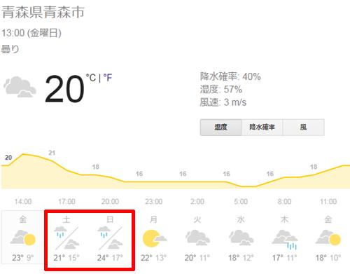 青森天気予報