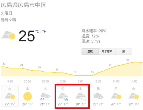 広島の週間天気予報