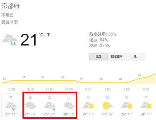 京都の週間天気予報