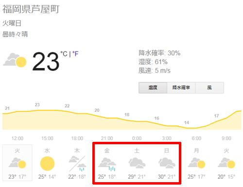 福岡県遠賀郡芦屋町の天気