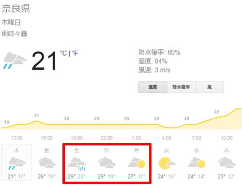 奈良県の週間天気予報