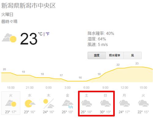新潟県新潟市中央区の天気予報