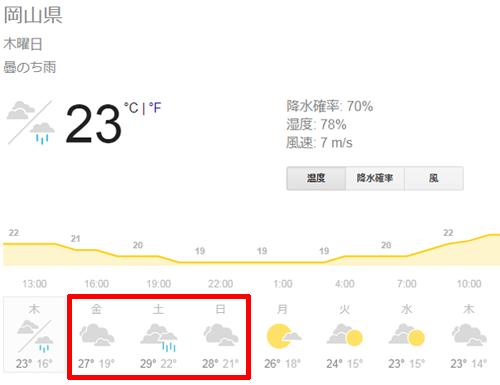 岡山県の週末天気予報