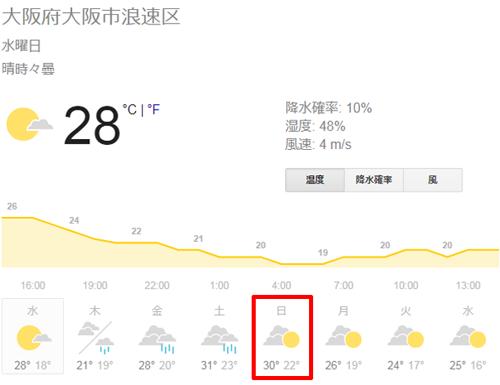 大阪市浪速区の天気予報